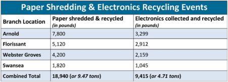 Paper Shred and Electronics Recycle Results, Spring 2015
