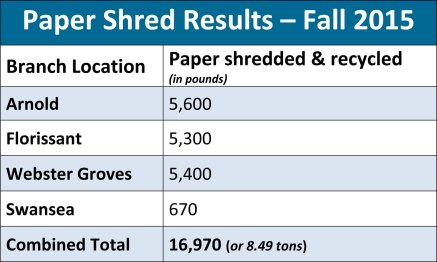 Shred Fall 2015 Results
